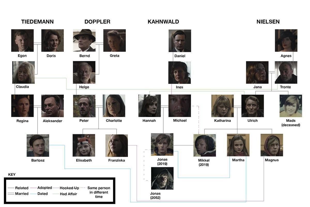 árbol genealógico dark tercera temporada