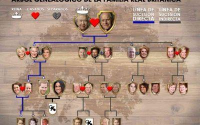 Árbol genealógico de la reina Isabel II