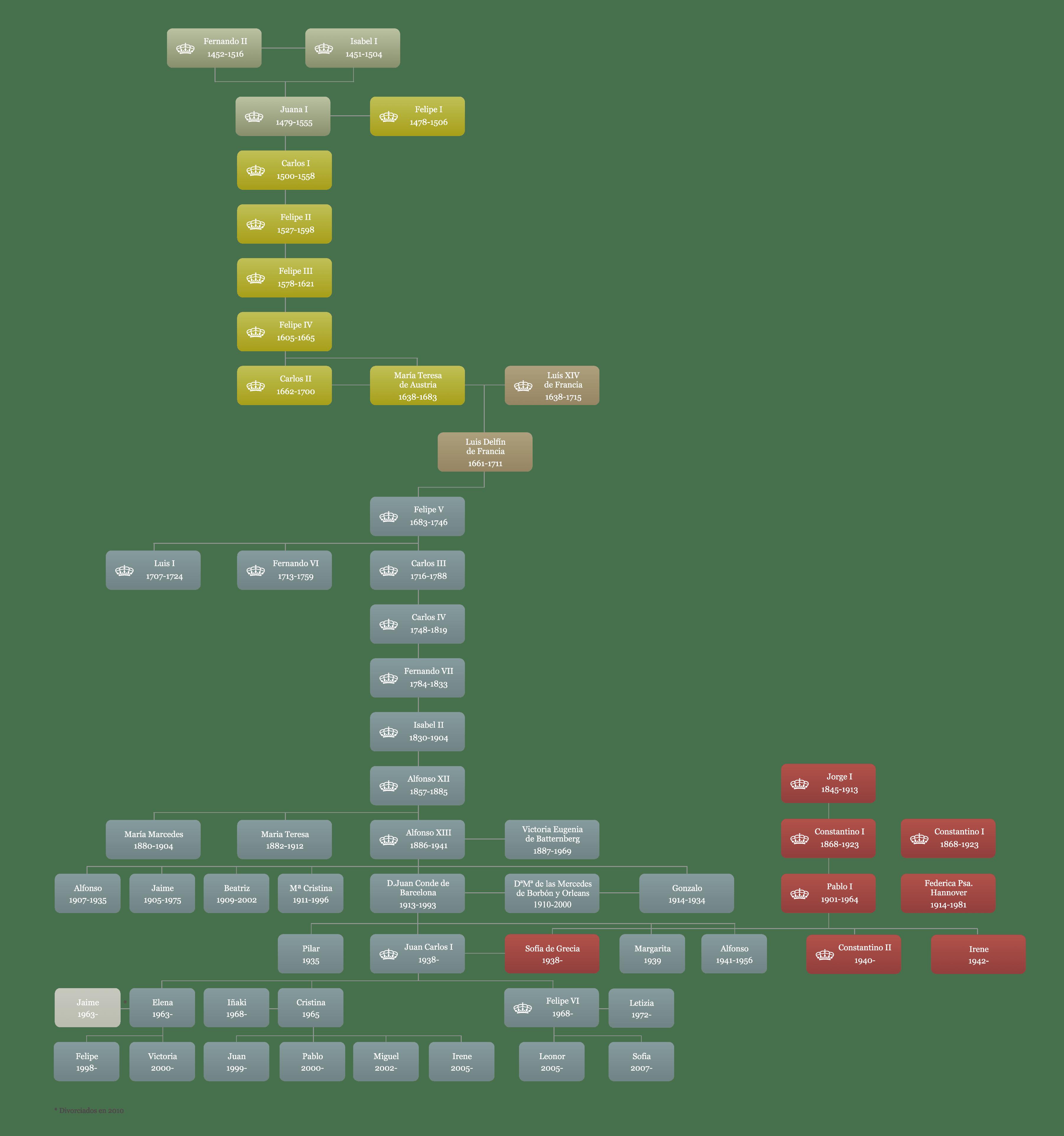 Árbol genealógico familia real
