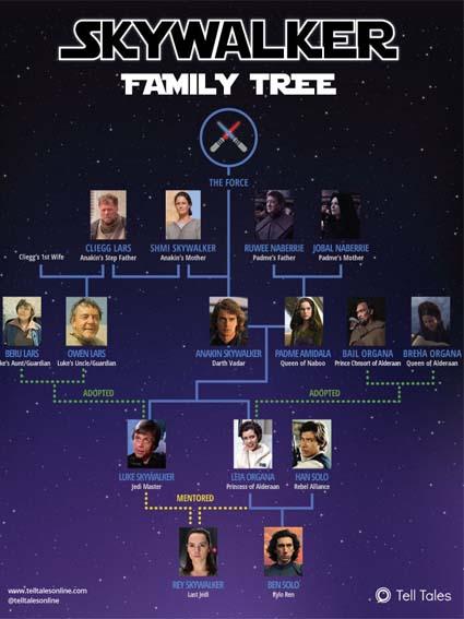 Árbol genealógico Skywalker