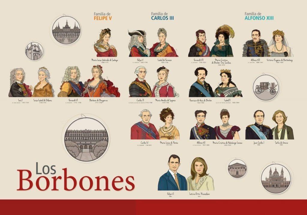 arbol genealogico de borbones