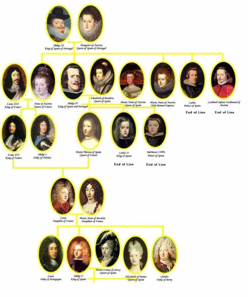 árbol genealógico de los austrias