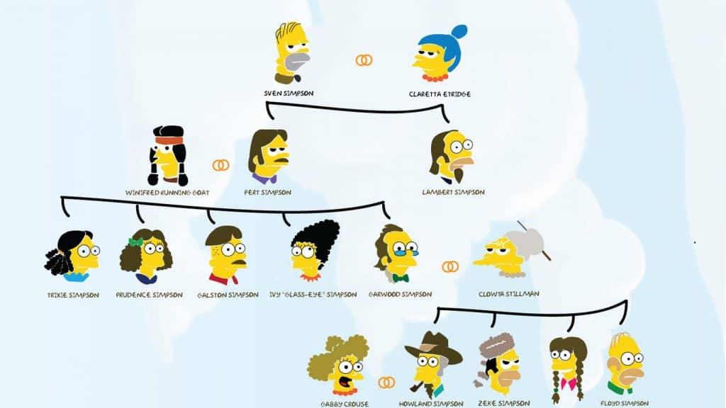 árbol genealógico de los simpson