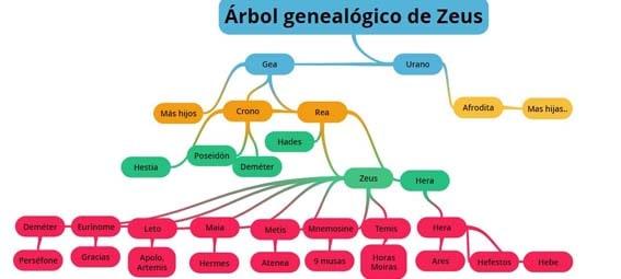 árbol genealógico de zeus y su gran familia