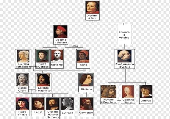 árbol genealógico de los  médici